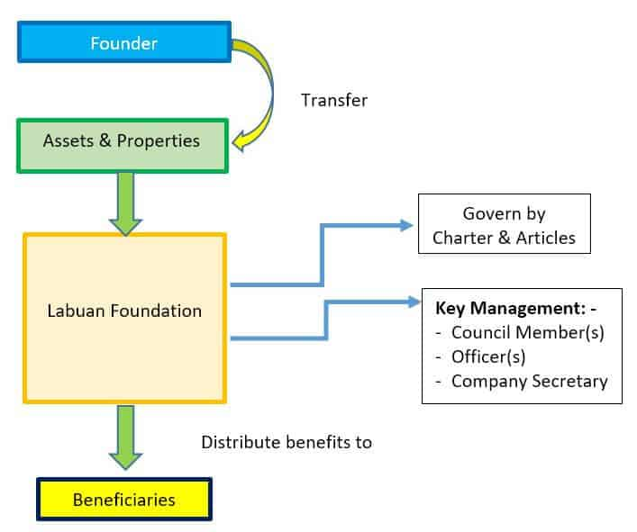Labuan Foundation Simple Structure