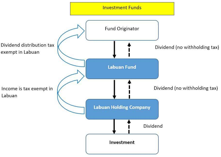 Labuan Fund Structure