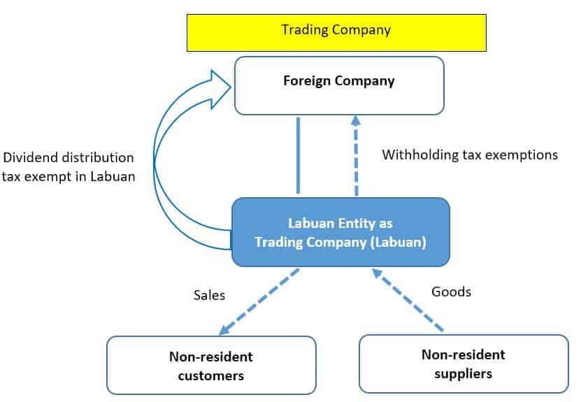 Labuan Trading Company Structure