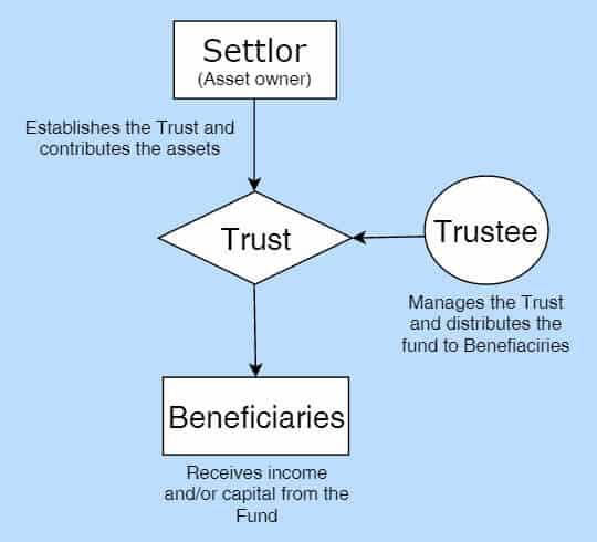 Labuan Trust Structure