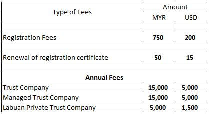 Labuan Trust Company registration and annual fee